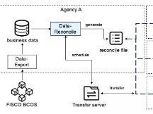 数据对账组件Data-Reconcile:高效可信对账利器