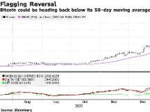 小摩:除非比特币快速回升至4万美元上方 否则可能进一步下跌