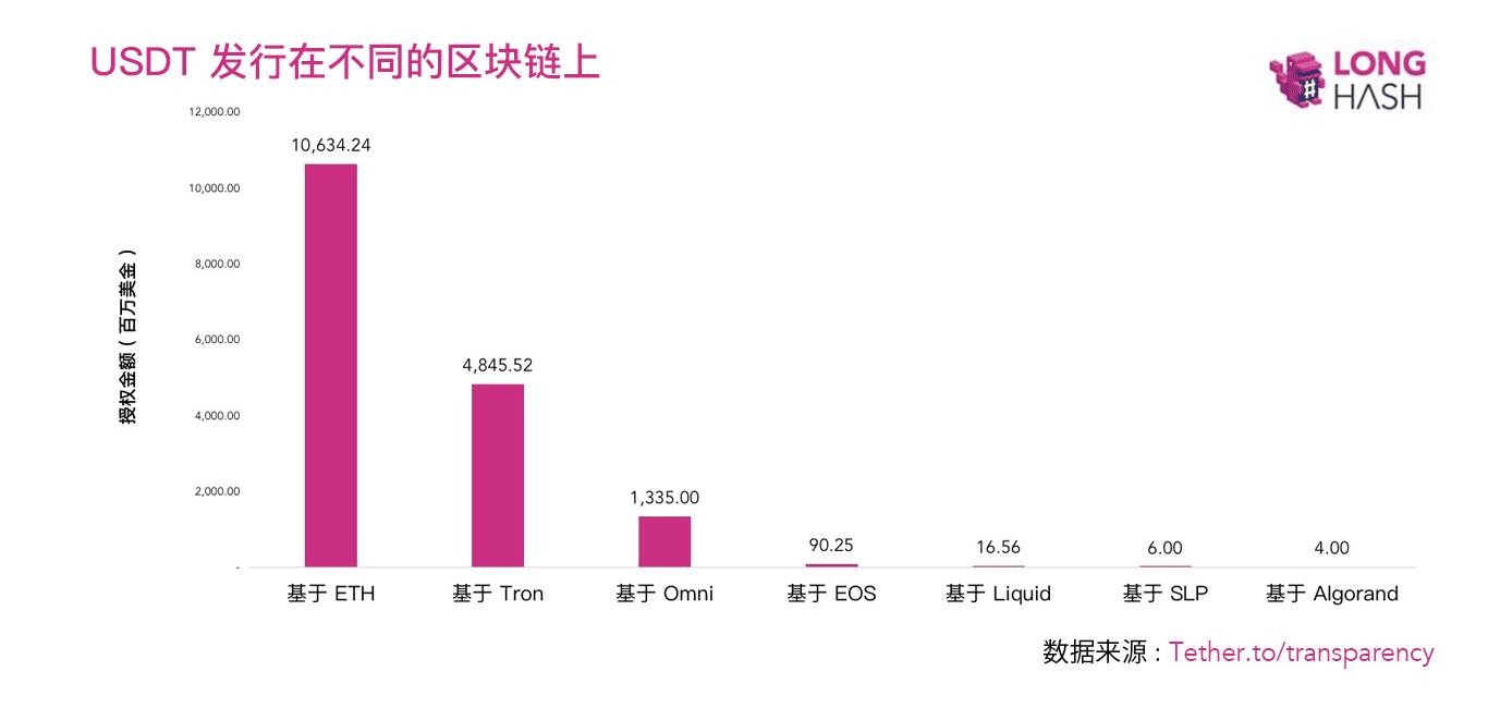 为何USDT比比特币和以太坊的价值增长更快?