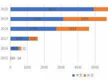 国内区块链研究概况:现状、热点及演化