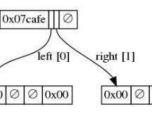 技术派:二叉状态树的结构, Part-1