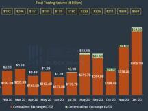 CoinGecko年度报告:现货全年成交量2.98万亿美元,Dex领域,Uniswap依旧保持领先