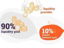 Peanut:通过 DeFi 智能合约增加流动性提供者收入