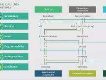 一文读懂央行数字货币2.0:去中心化、超主权、跨境流通