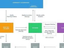 Filecoin Plus中的公证人机制