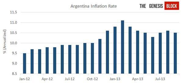 阿根廷通货严重,人们买比特币保值资产