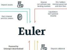 Euler Finance(一):开放性才是DeFi 2.0的最终想象力