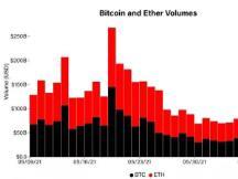 市场总结:巴塞尔利好消息导致BTC升至一周最高价位38K美元,ETH下滑