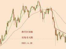 2021.6.28—比特币连续上涨,该看牛市了吗?
