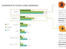 富达:84%美国和欧洲机构投资者有兴趣购买数字资产投资产品