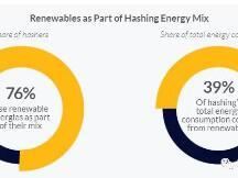 多达39%的比特币挖矿活动由可再生能源提供动力