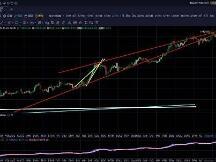 11.25午间行情:美股携比特币同步矗立新高结构末端提防空头风险